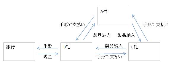 循環取引の基本 | 会計SEの裏紙